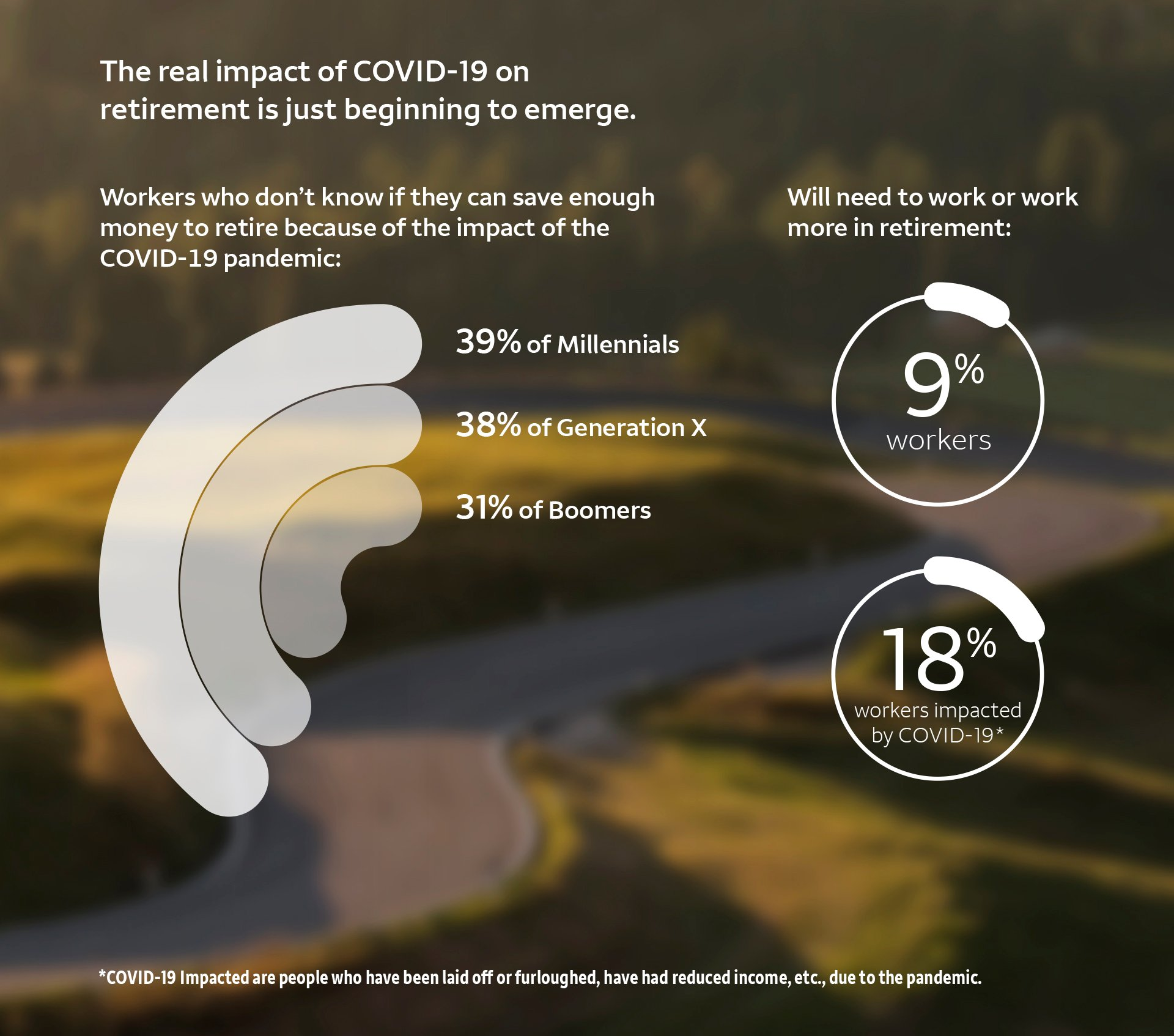 The real impact of COVID-19 on retirement is just beginning to emerge