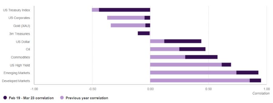 WGC_hedging_chart-2