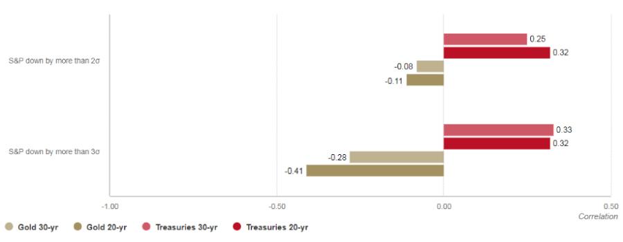 WGC_hedging_chart-5