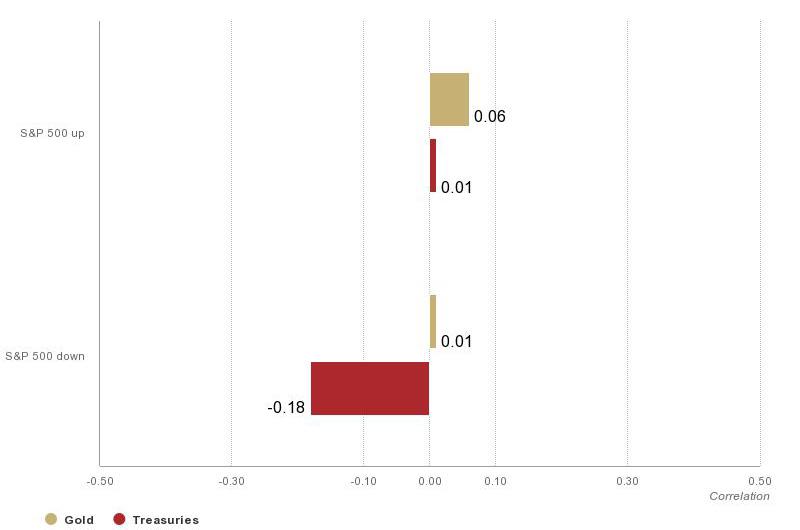 WGC_hedging_chart-6