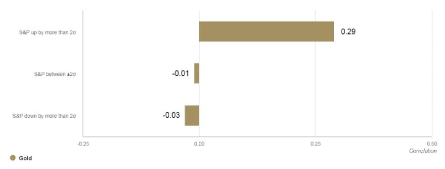 WGC_hedging_chart-7