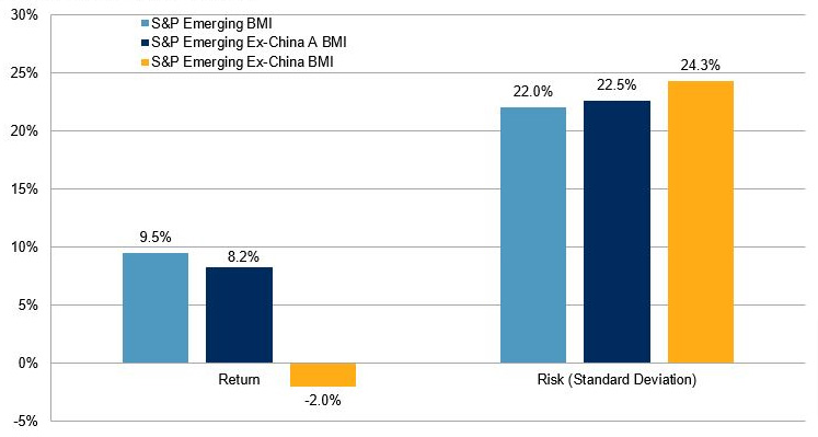China A-share Inclusion – An Update One Year Later