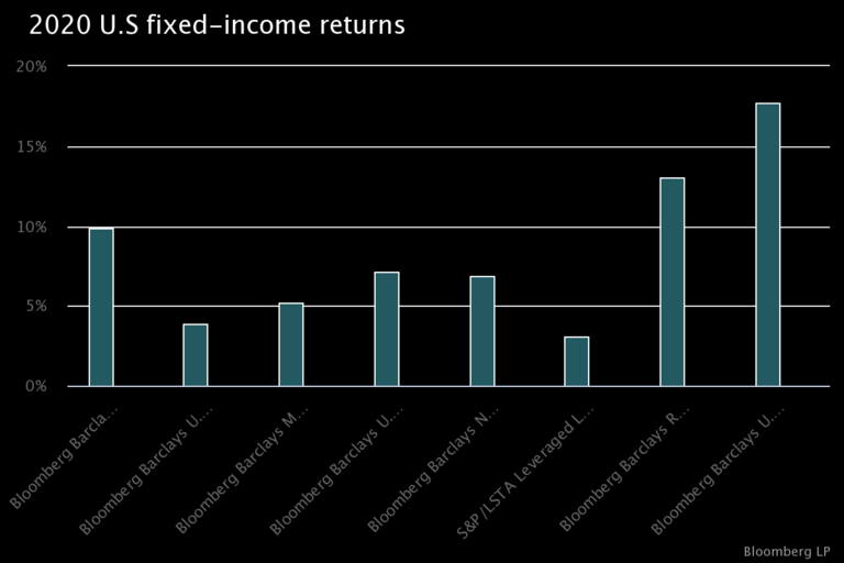 U.S. fixed-income returns post another positive year