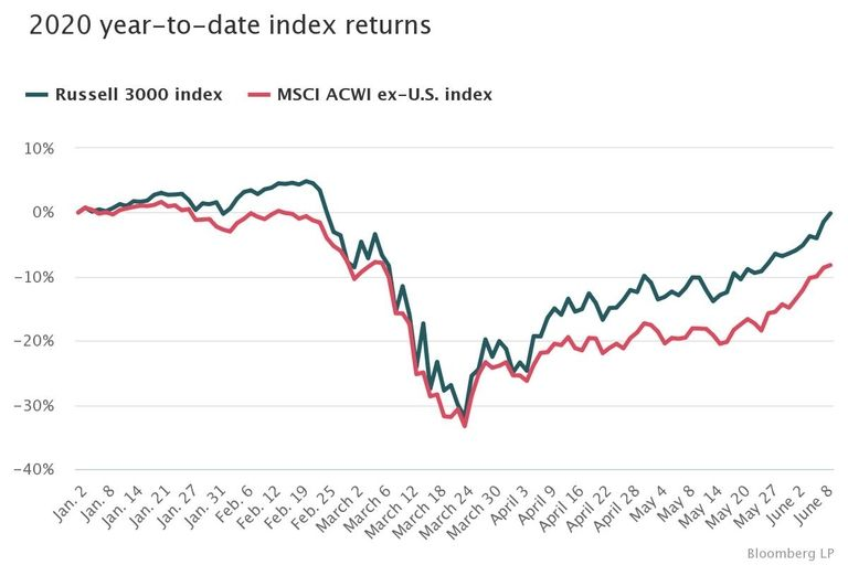 Back to even, but equity fund outflows persist