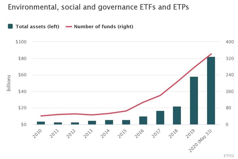 ESG exchange-traded funds and products add $65 billion in 2020