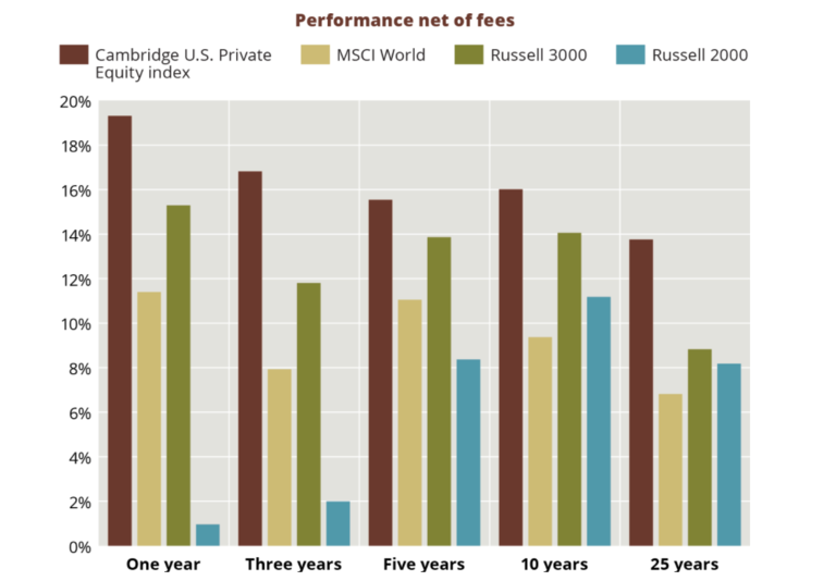 Graphic: Is it time for DC plans to embrace private equity?