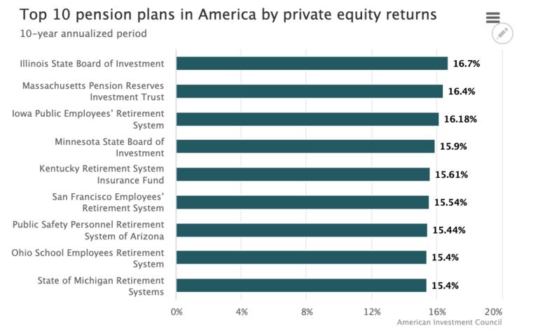 Private equity tops public pension asset classes
