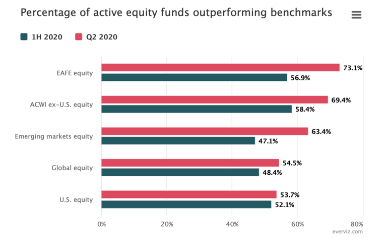 Active equity managers mostly outperformed in Q2