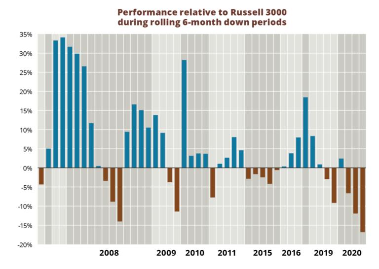 Graphic: Berkshire Hathaway stumbles in 2020