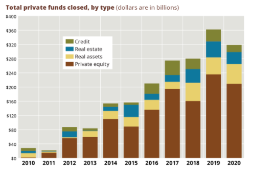 Graphic: Private funds weathered 2020 turmoil