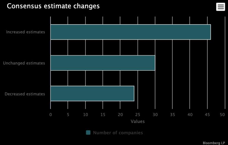 Second-quarter consensus estimates show bullish bent