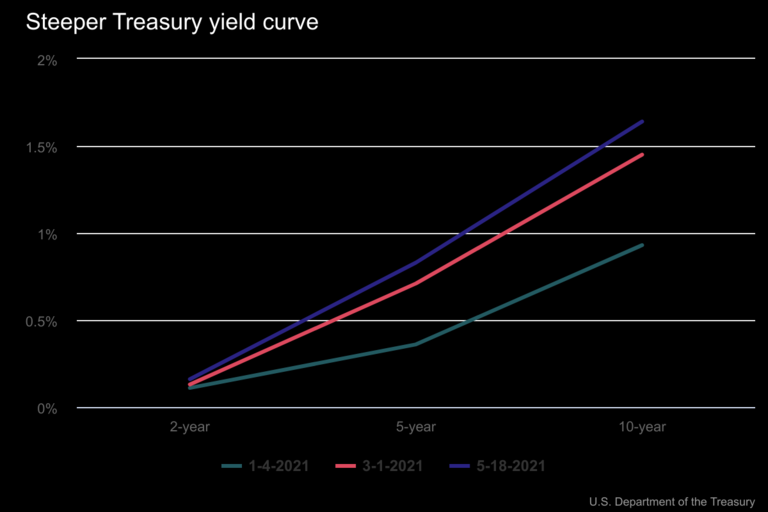 Higher inflation expectations drive Treasury spreads wider