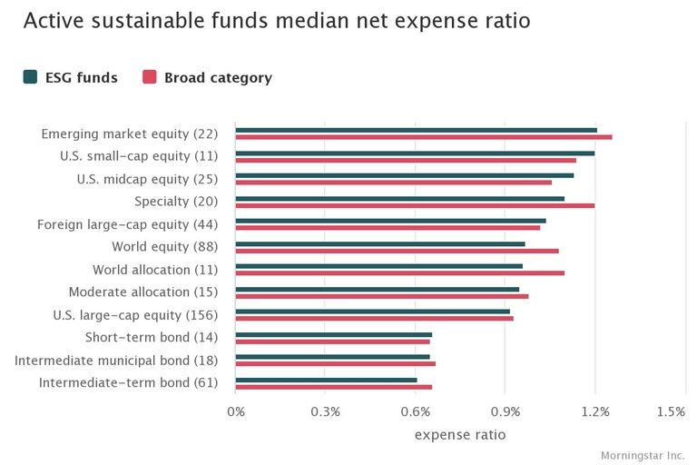 Some ESG funds challenge broad universe peers on fees