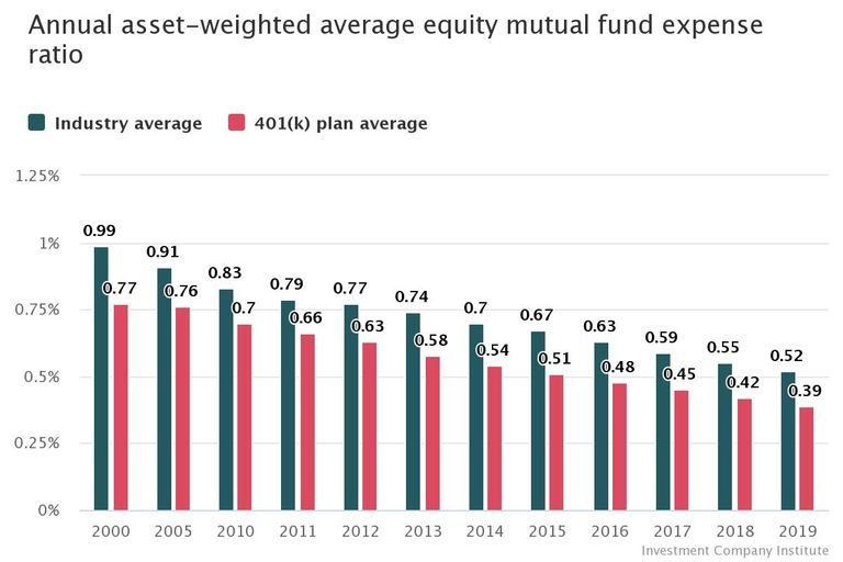 Cheap funds continue to be en vogue with 401(k) plans