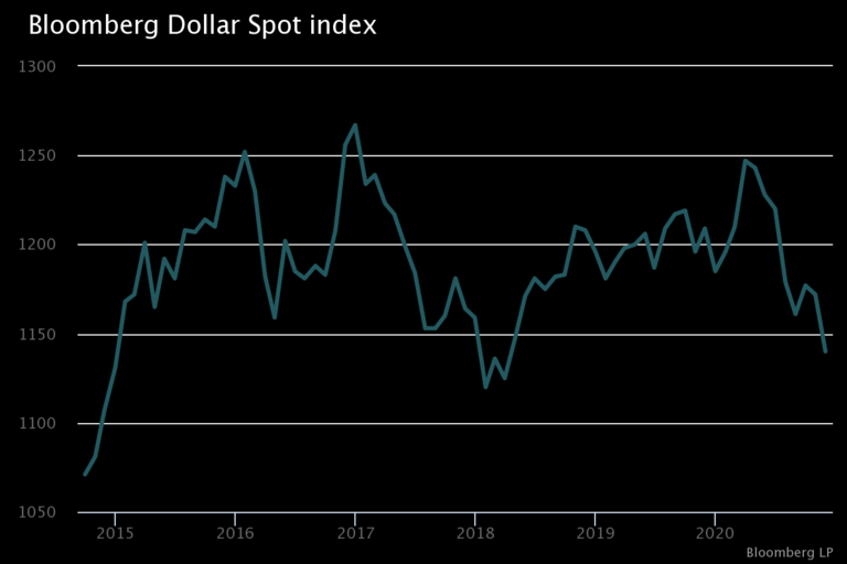 U.S. dollar's recent decline continues