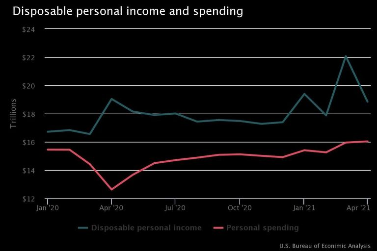 April's disposable income dropped as government payments fall
