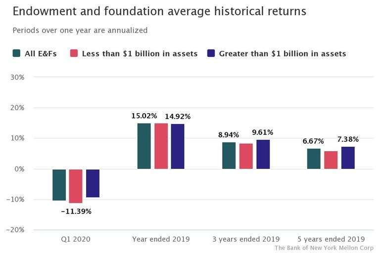 Larger endowments, foundations lean on private equity allocations