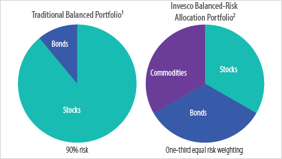 With risk and volatility elevated, multi-asset strategies may provide stability