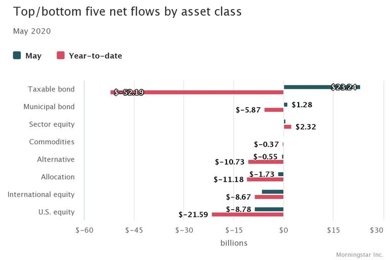 High-yield and corporate bond fund flows surge in May
