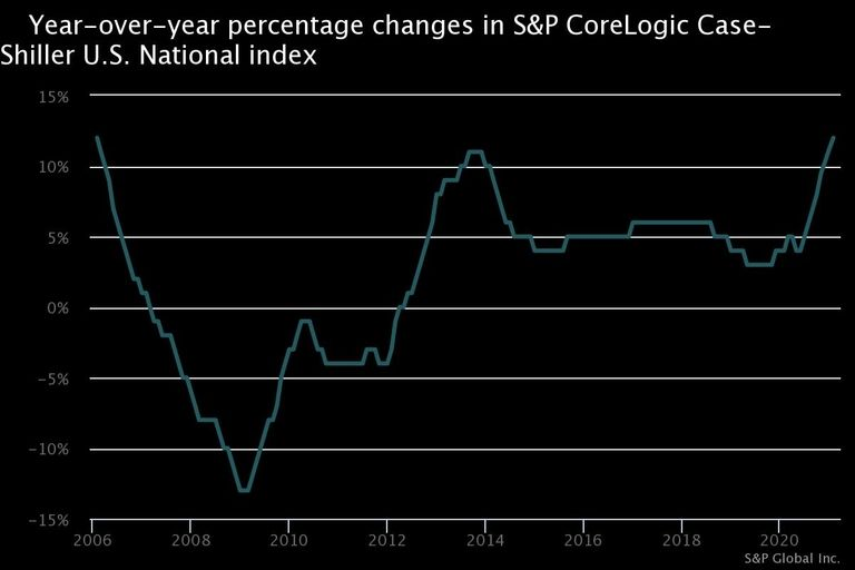 Year-over-year percentage changes in S&P CoreLogic Case-Shiller U.S. National index